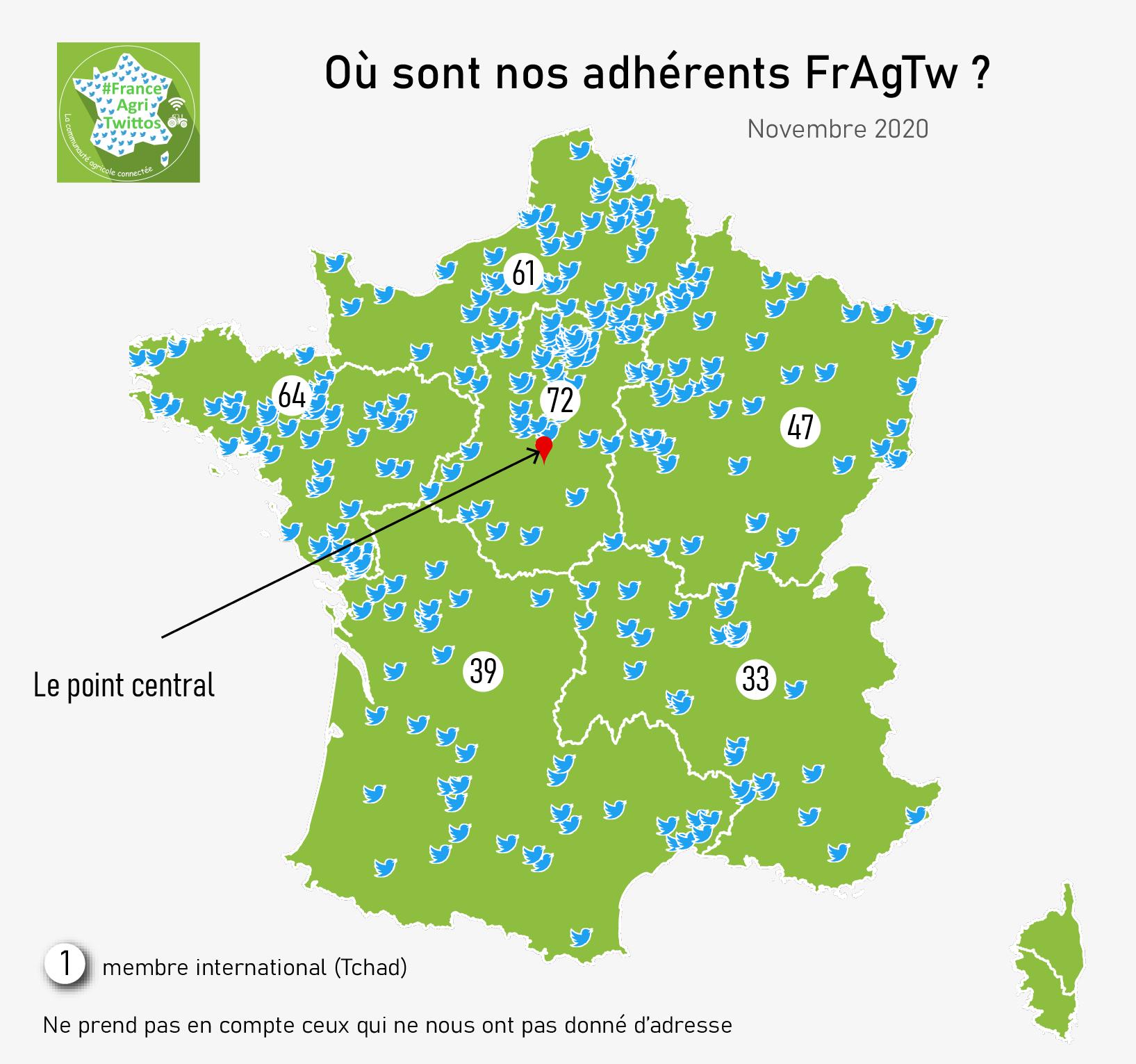 Adhérents FranceAgriTwittos pour l'année 20202020